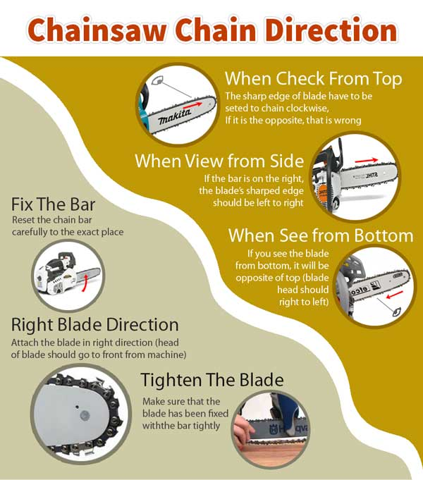 Chainsaw Chain Direction